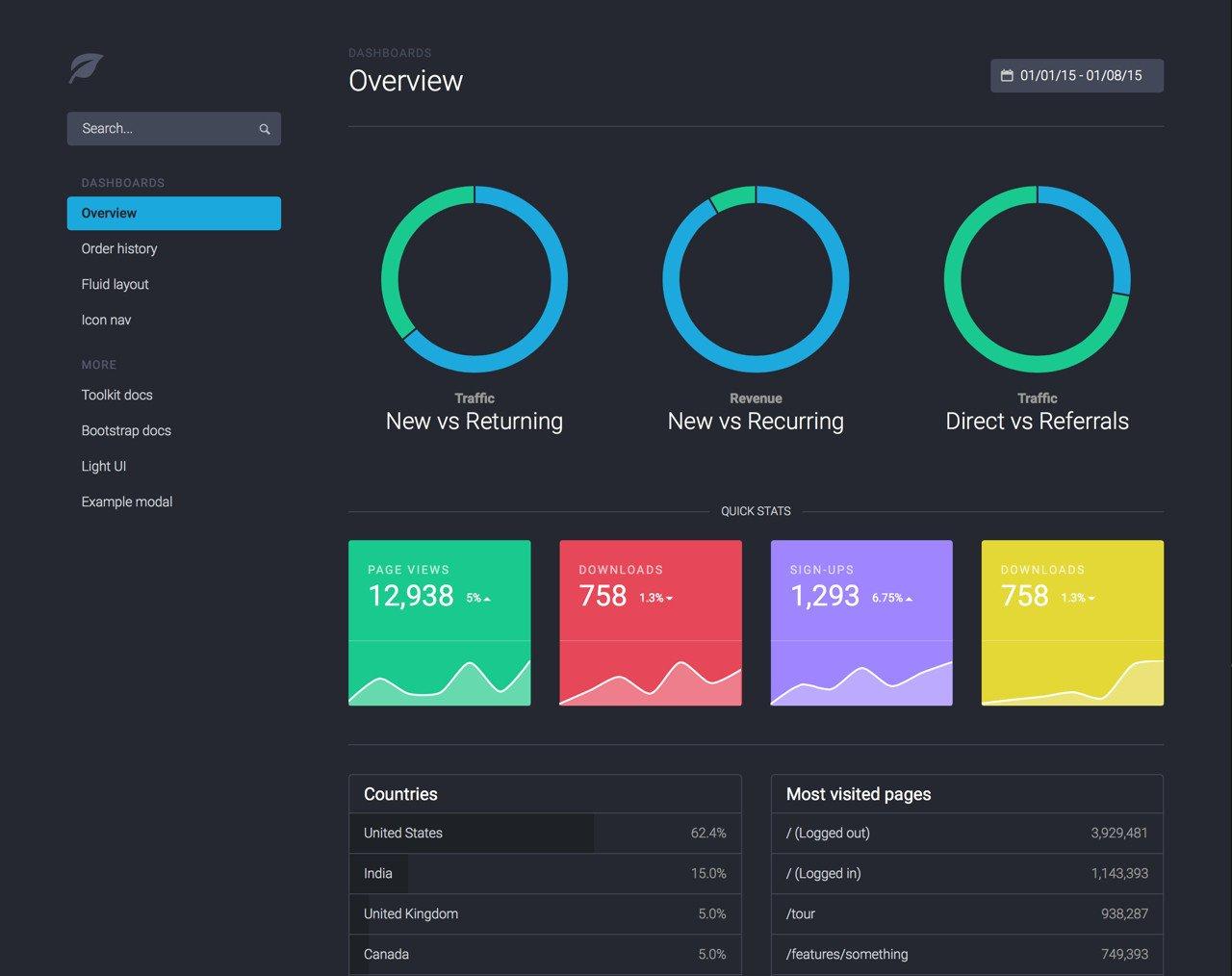 Programación de páginas web en Bootstrap