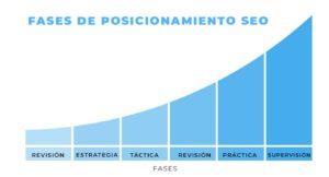 fases de posicionamiento seo de una página web