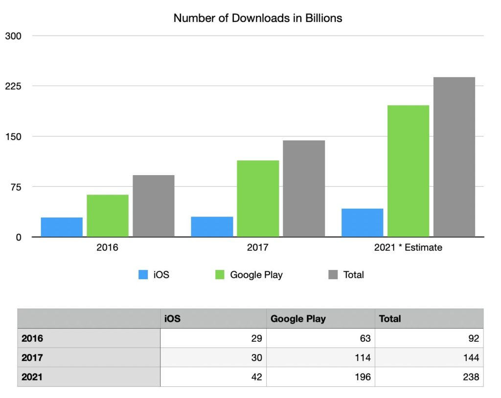 estimation des téléchargements apps ios android